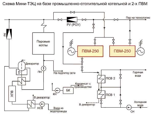 Пример схемы установки ПВМ-250 в котельной