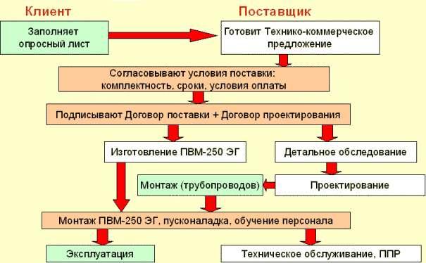 Схема работы с потенциальными